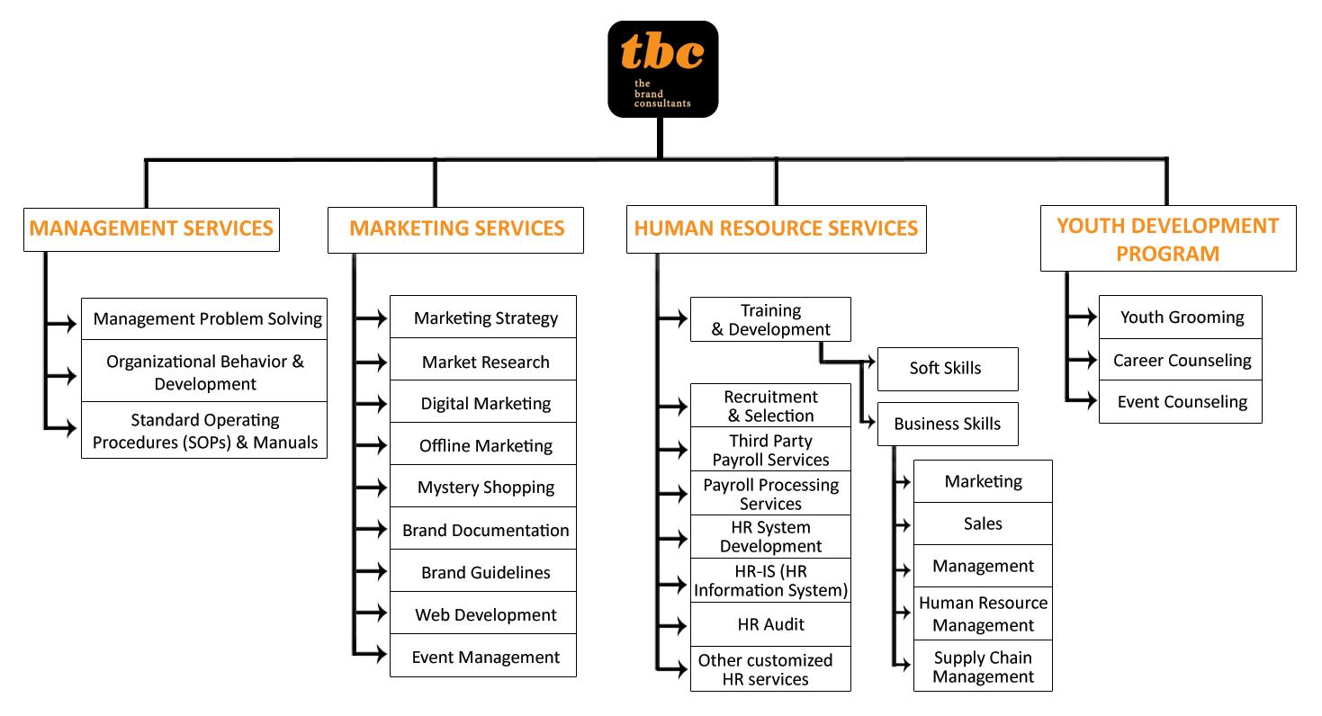 TBC-Services